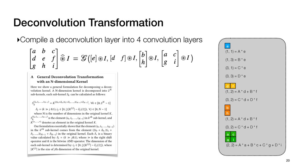 Deconvolution Transformation 20 (1, 1) = A * e ...