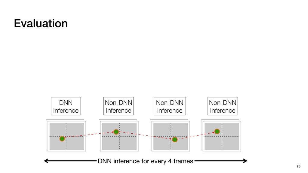 Evaluation 28 DNN inference for every 4 frames ...