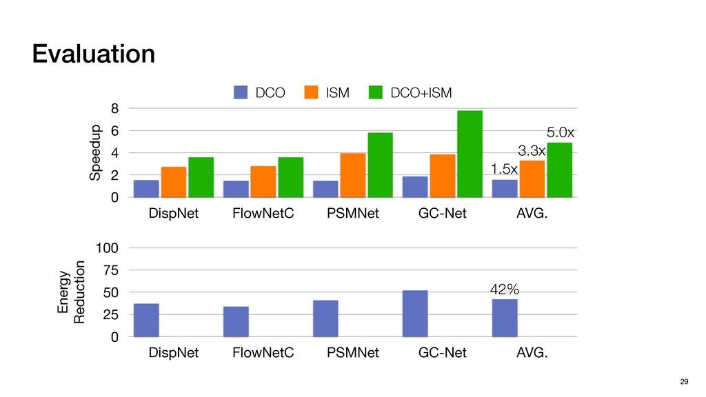 Evaluation 29 Speedup 0 2 4 6 8 DispNet FlowNet...