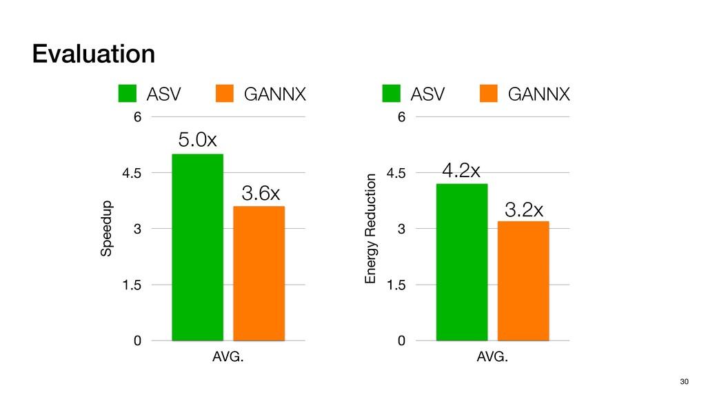 Evaluation 30 Speedup 0 1.5 3 4.5 6 AVG. ASV GA...