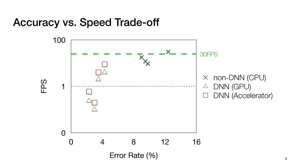 Accuracy vs. Speed Trade-off FPS 0 1 100 Error ...