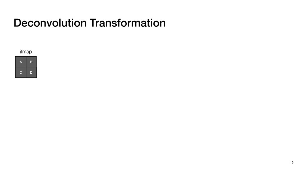 Deconvolution Transformation 15 B A D C ifmap