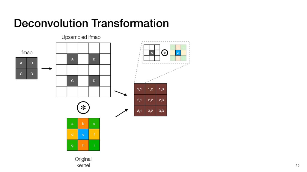 Deconvolution Transformation 15 B A D C ifmap b...