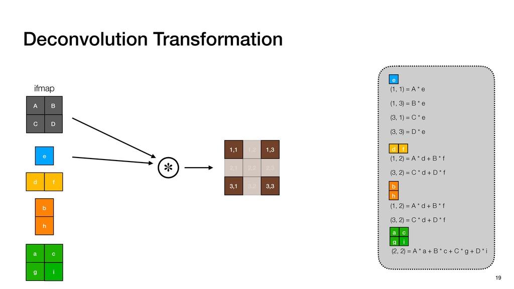 Deconvolution Transformation 19 (1, 1) = A * e ...