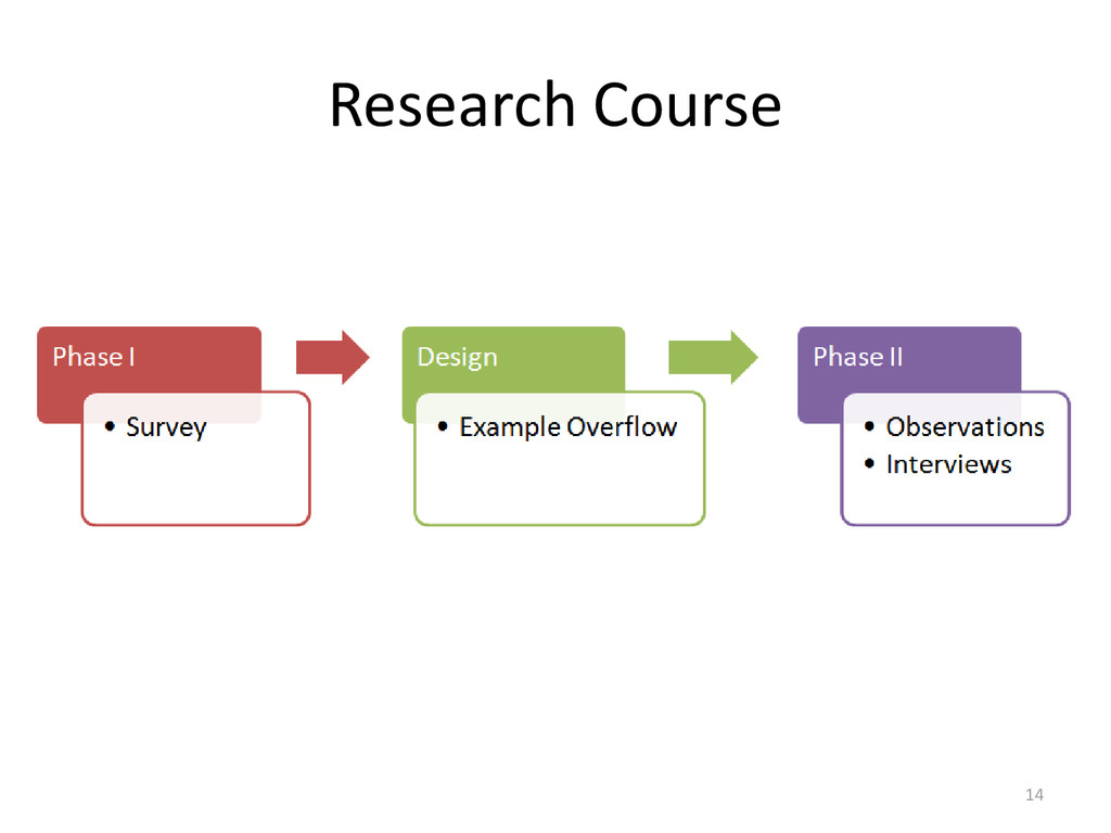 Research Course 14