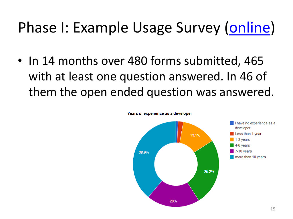 Phase I: Example Usage Survey (online) • In 14 ...
