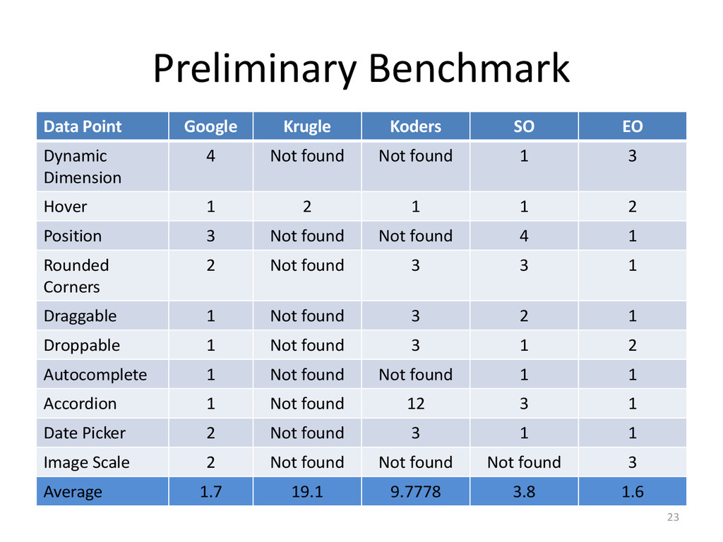 Preliminary Benchmark Data Point Google Krugle ...