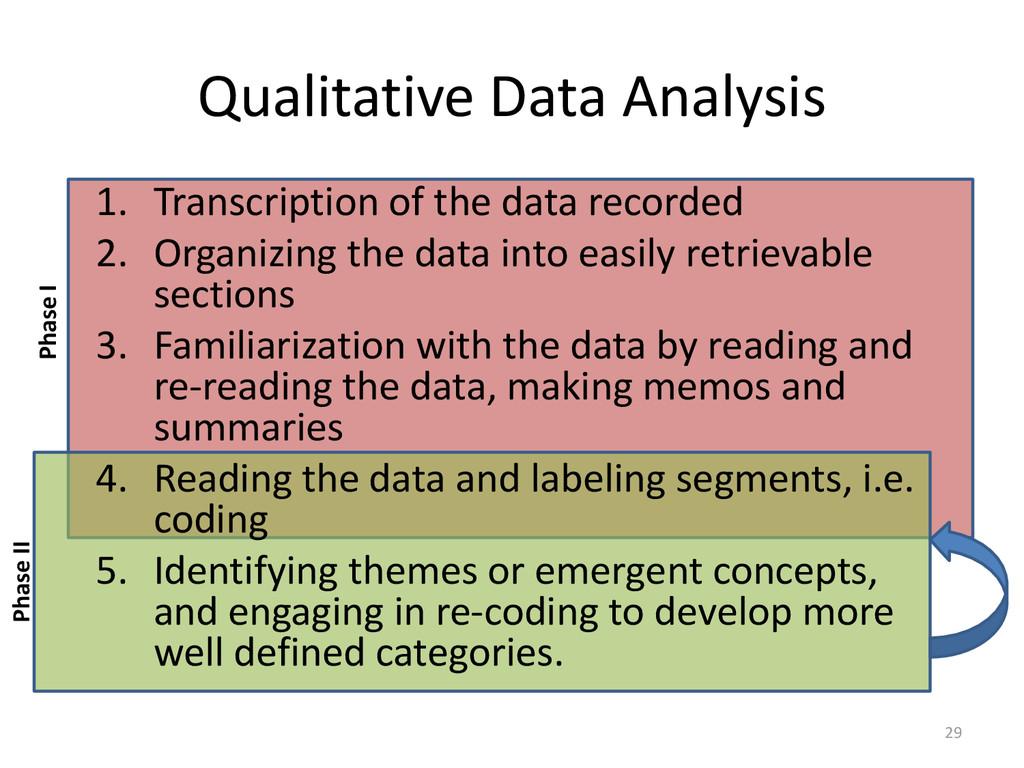 Qualitative Data Analysis 1. Transcription of t...