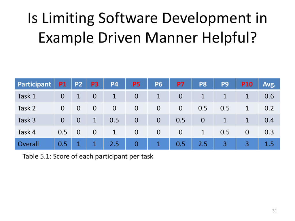 Is Limiting Software Development in Example Dri...