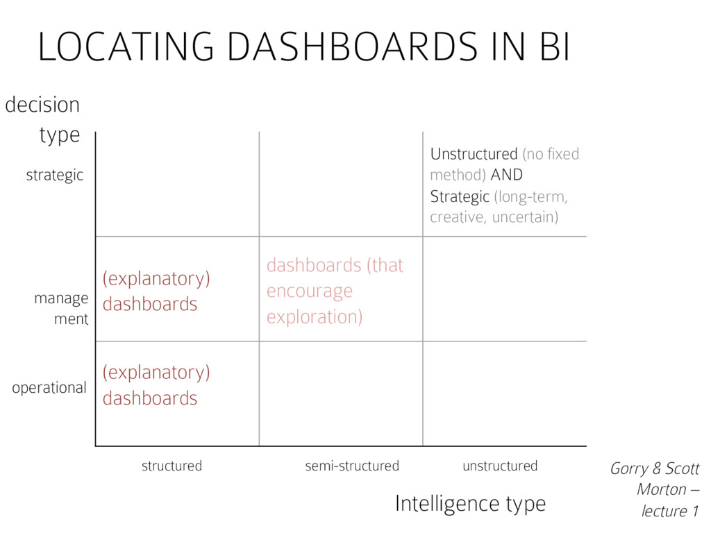 LOCATING DASHBOARDS IN BI Unstructured (no fixe...