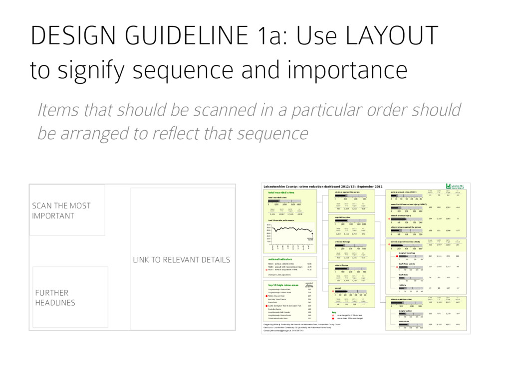 DESIGN GUIDELINE 1a: Use LAYOUT to signify sequ...