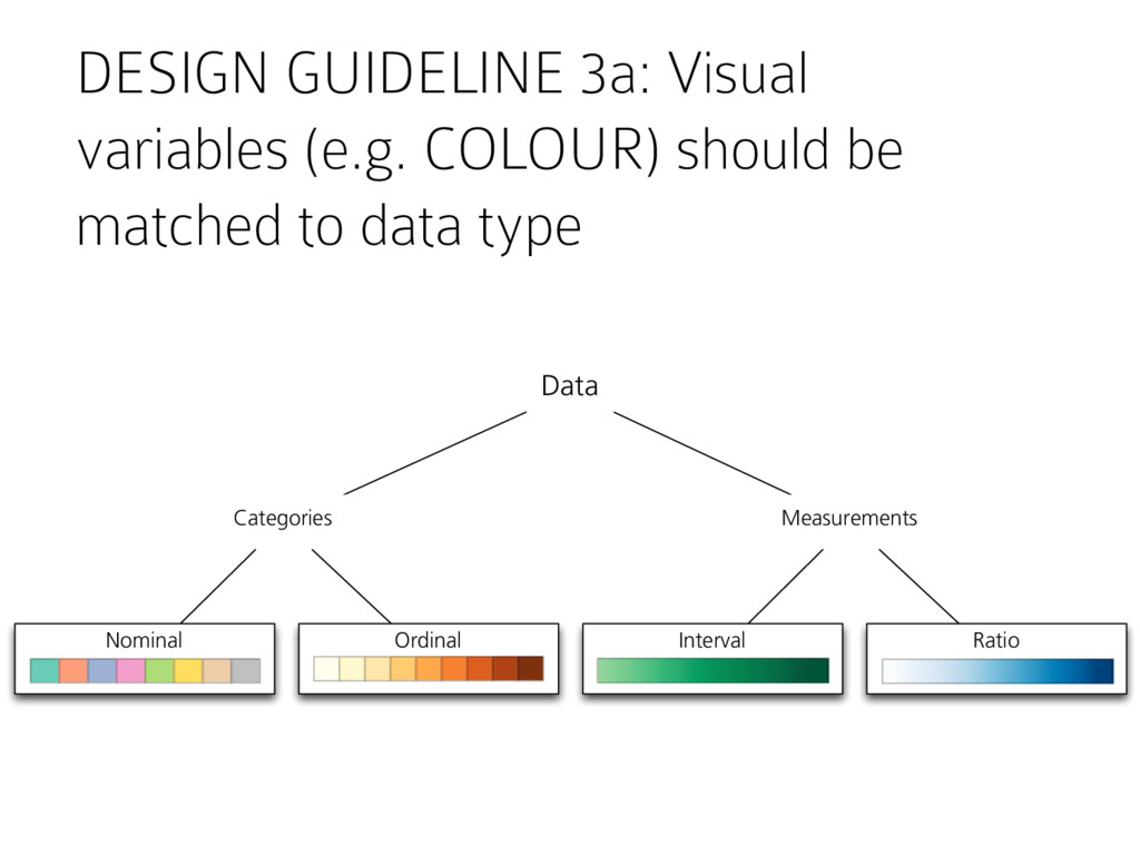 DESIGN GUIDELINE 3a: Visual variables (e.g. COL...