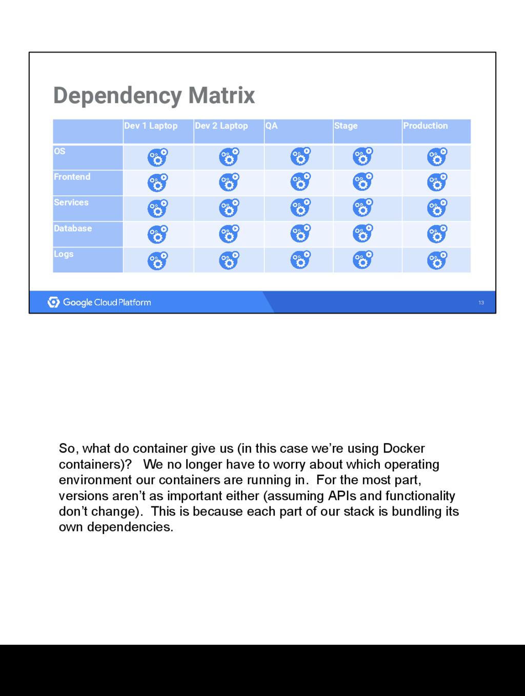 13 Dependency Matrix Dev 1 Laptop Dev 2 Laptop ...