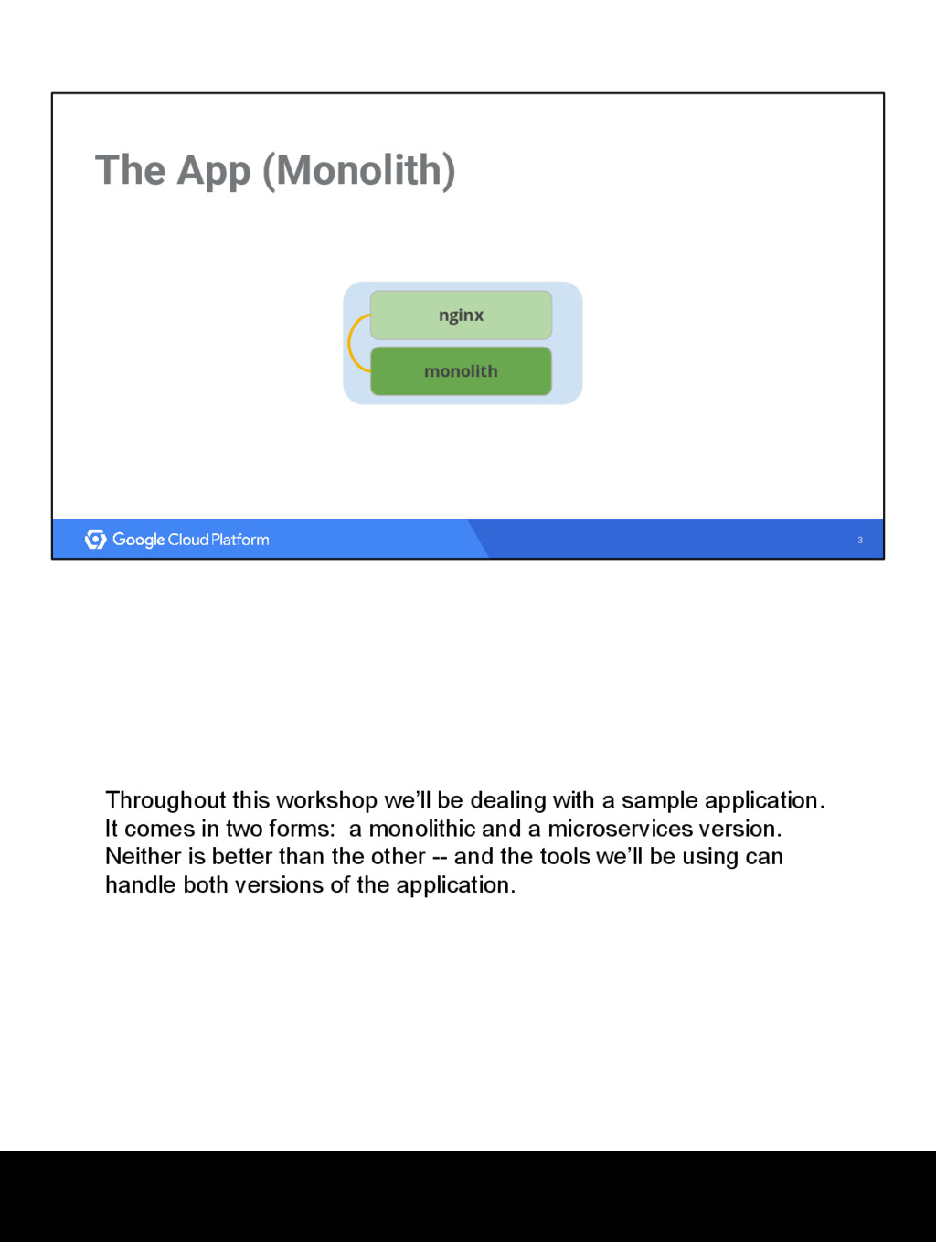 3 The App (Monolith) nginx monolith Throughout ...