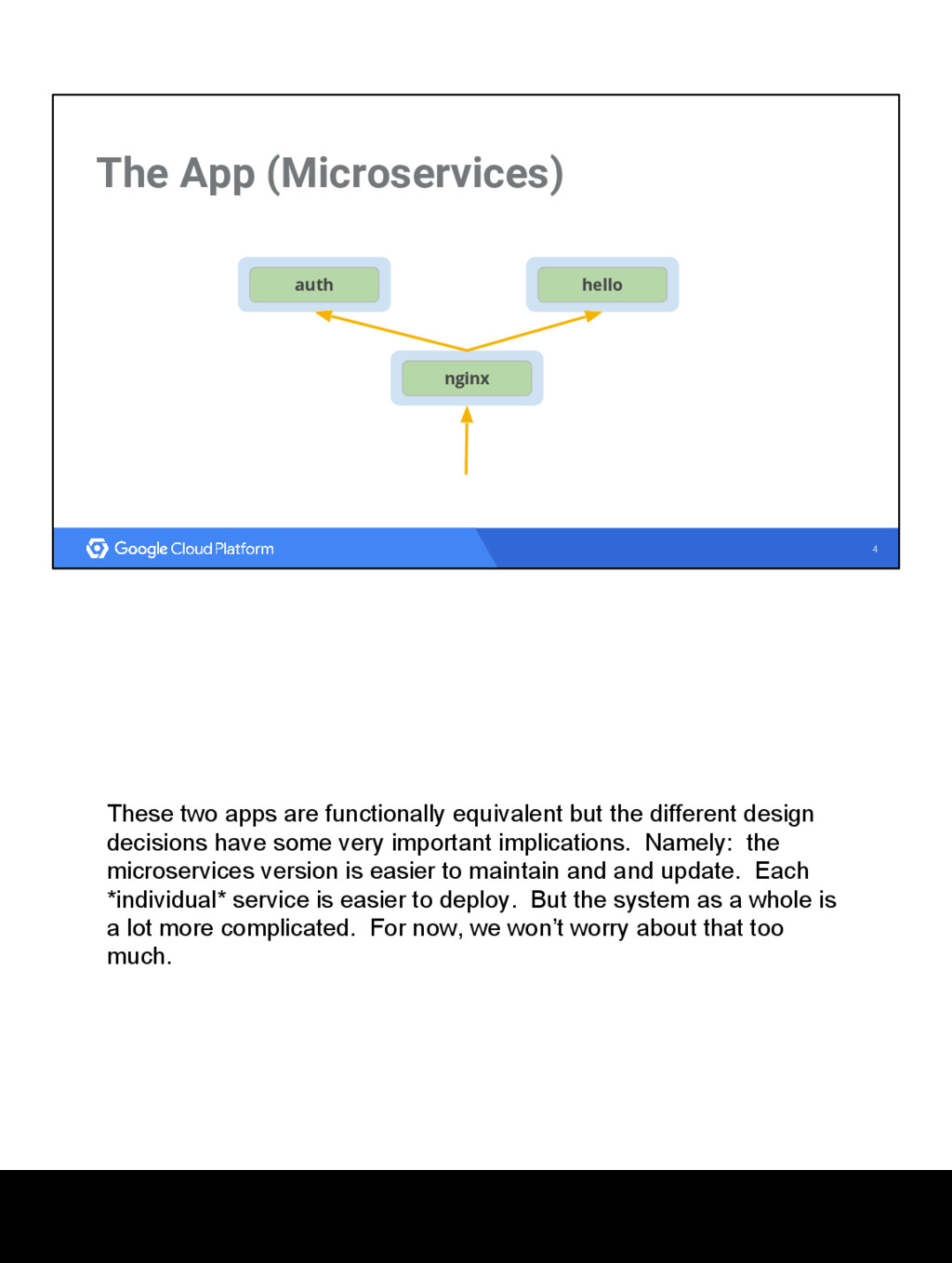 4 The App (Microservices) nginx hello auth Thes...