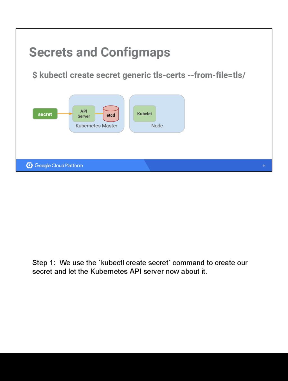 44 Secrets and Configmaps Kubernetes Master etc...