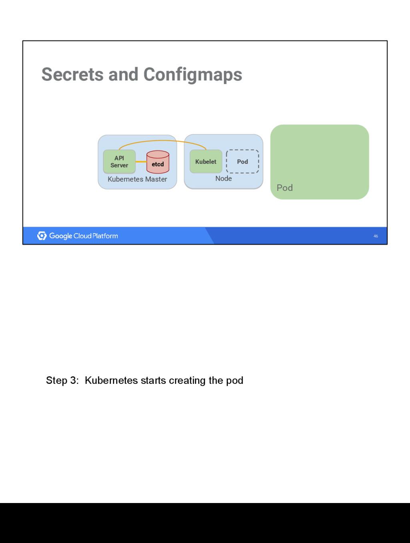 46 Secrets and Configmaps Kubernetes Master etc...