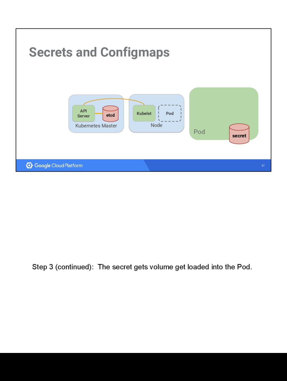 47 Secrets and Configmaps Kubernetes Master etc...