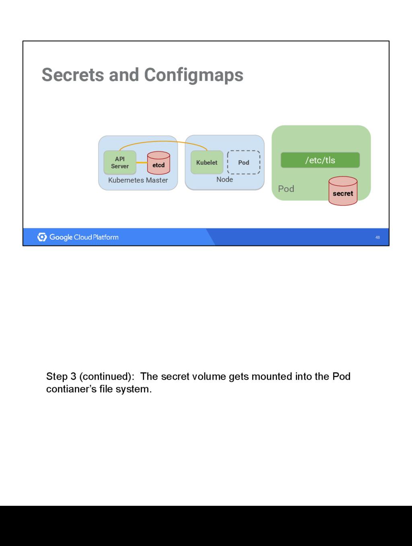 48 Secrets and Configmaps Kubernetes Master etc...
