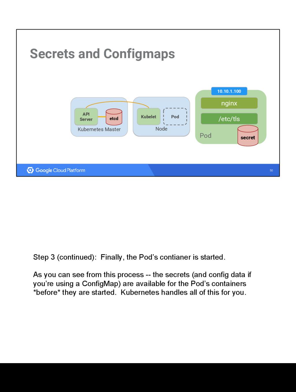 50 Secrets and Configmaps Kubernetes Master etc...