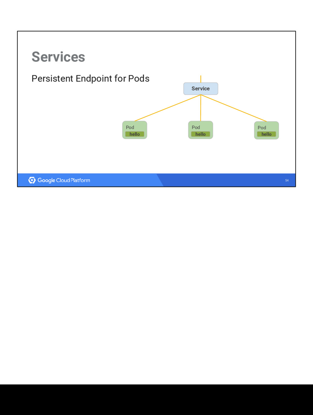 54 Services Persistent Endpoint for Pods Pod he...