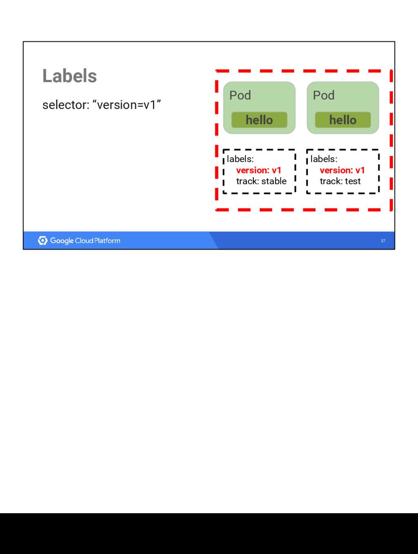 "57 Labels selector: ""version=v1"" Pod hello Pod ..."
