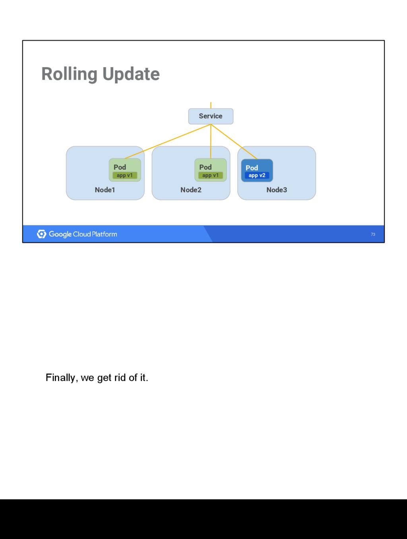 73 Rolling Update Node1 Node3 Node2 Service gho...