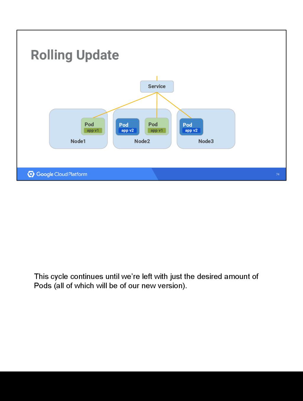 74 Rolling Update Node1 Node3 Node2 Service gho...
