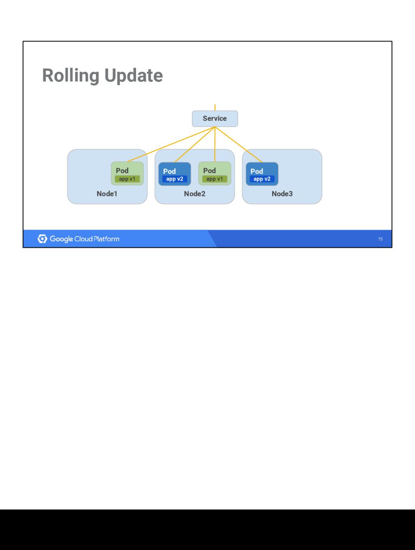 75 Rolling Update Node1 Node3 Node2 Service gho...