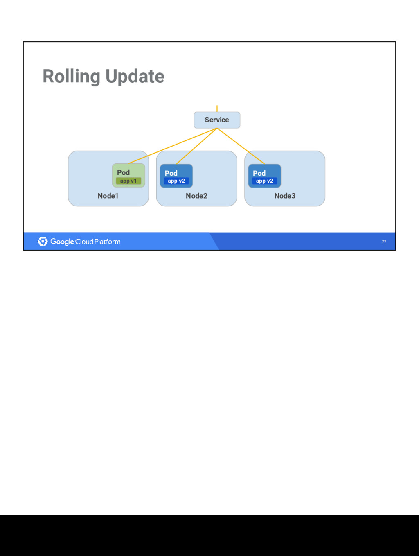 77 Rolling Update Node1 Node3 Node2 Service Pod...
