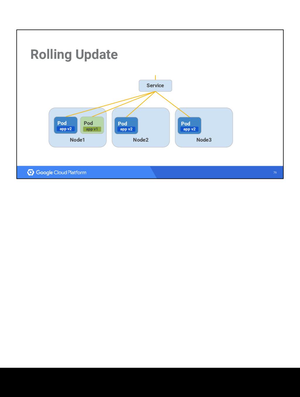79 Rolling Update Node1 Node3 Node2 Service Pod...