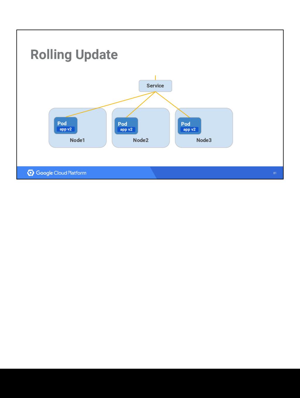 81 Rolling Update Node1 Node3 Node2 Service Pod...