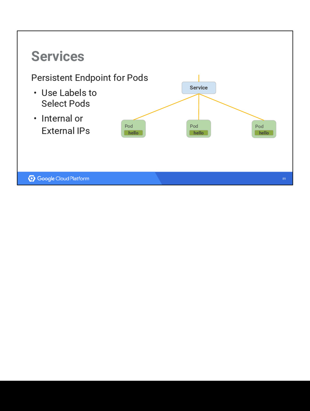 89 Services Persistent Endpoint for Pods • Use ...