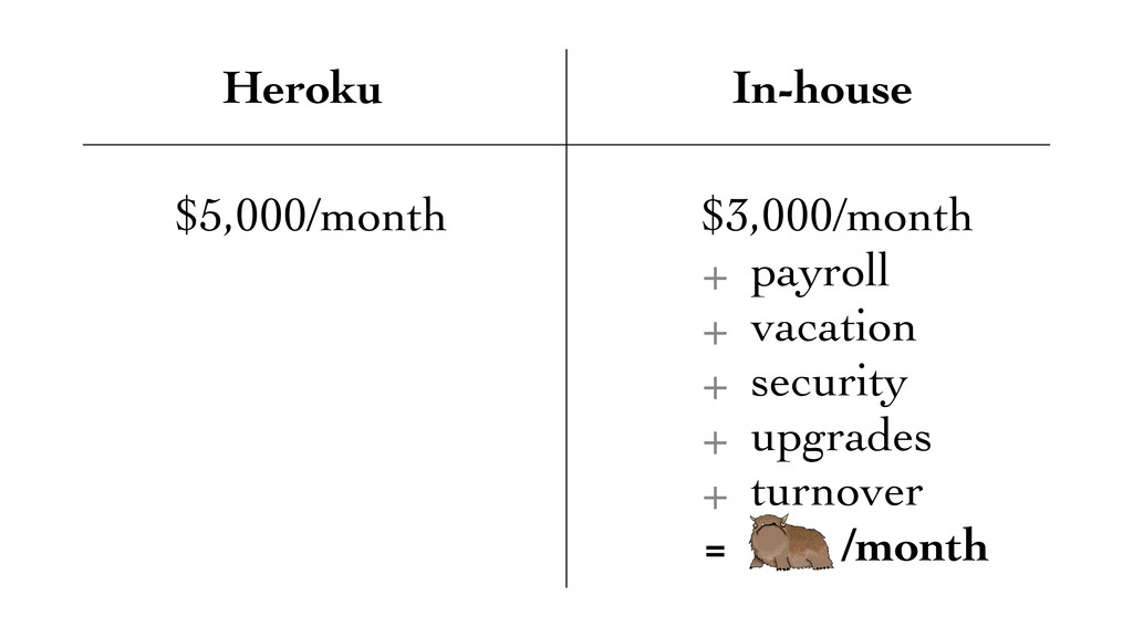 Heroku In-house $5,000/month $3,000/month + pay...