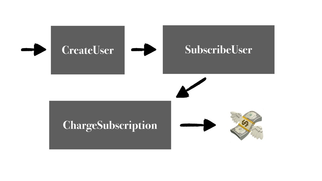 CreateUser SubscribeUser ChargeSubscription