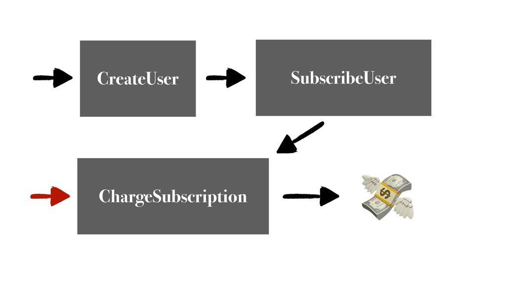 CreateUser ChargeSubscription SubscribeUser