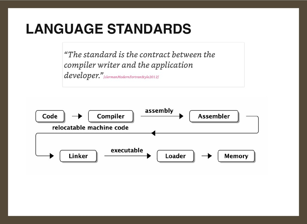 """LANGUAGE STANDARDS """"The standard is the contrac..."""