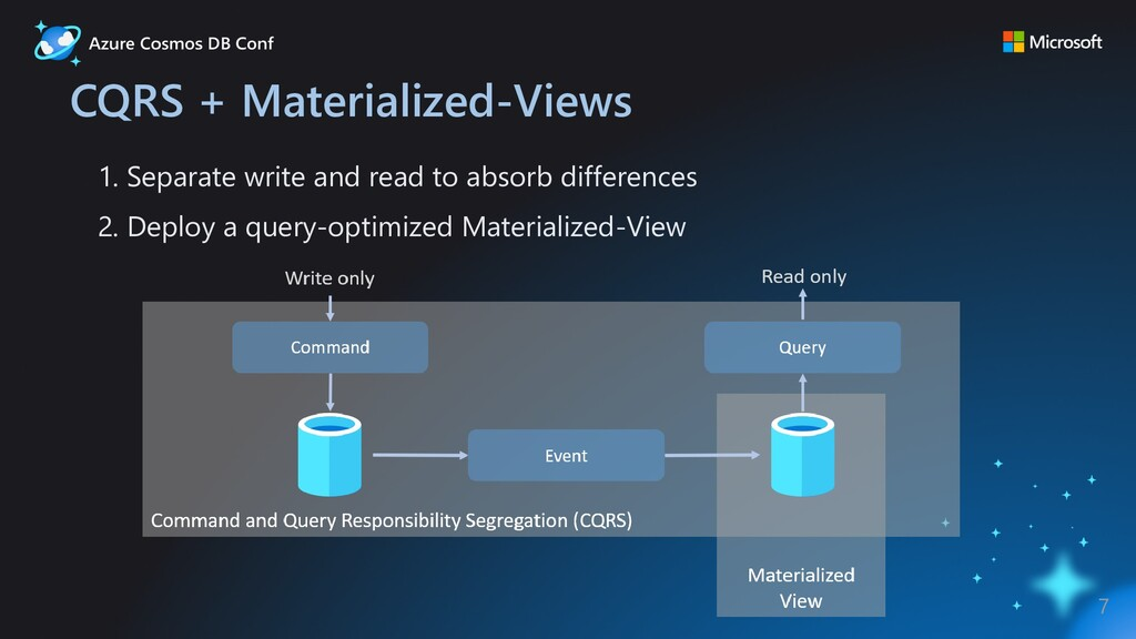 CQRS + Materialized-Views 1. Separate write and...