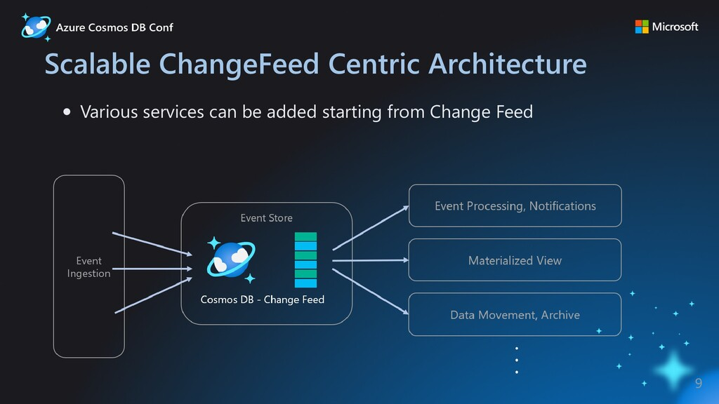 Scalable ChangeFeed Centric Architecture Variou...