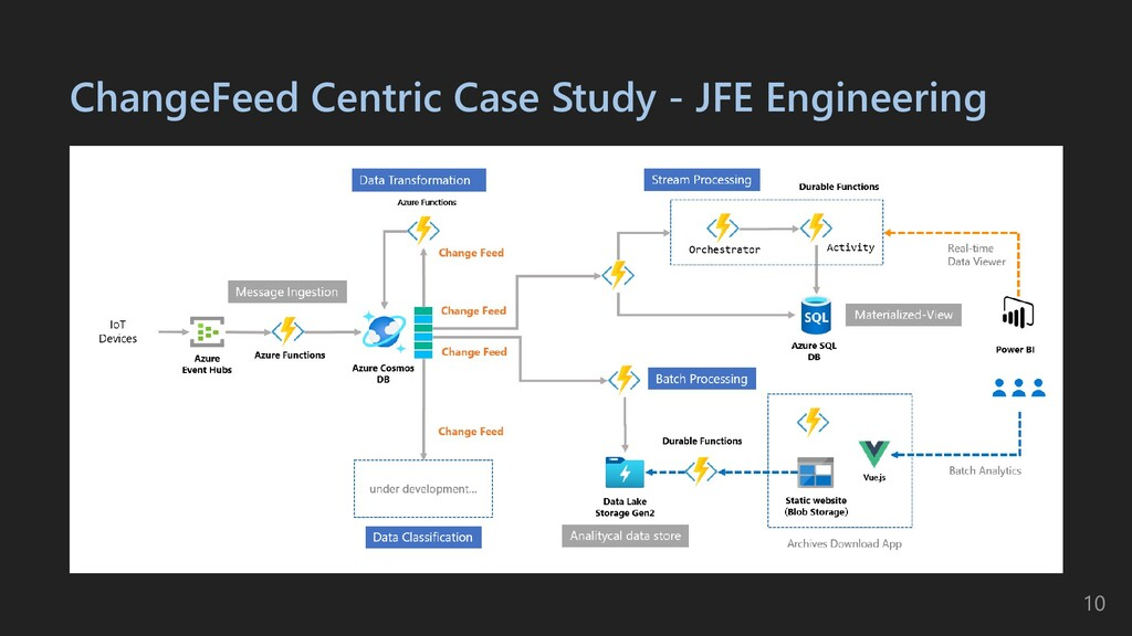 ChangeFeed Centric Case Study - JFE Engineering...