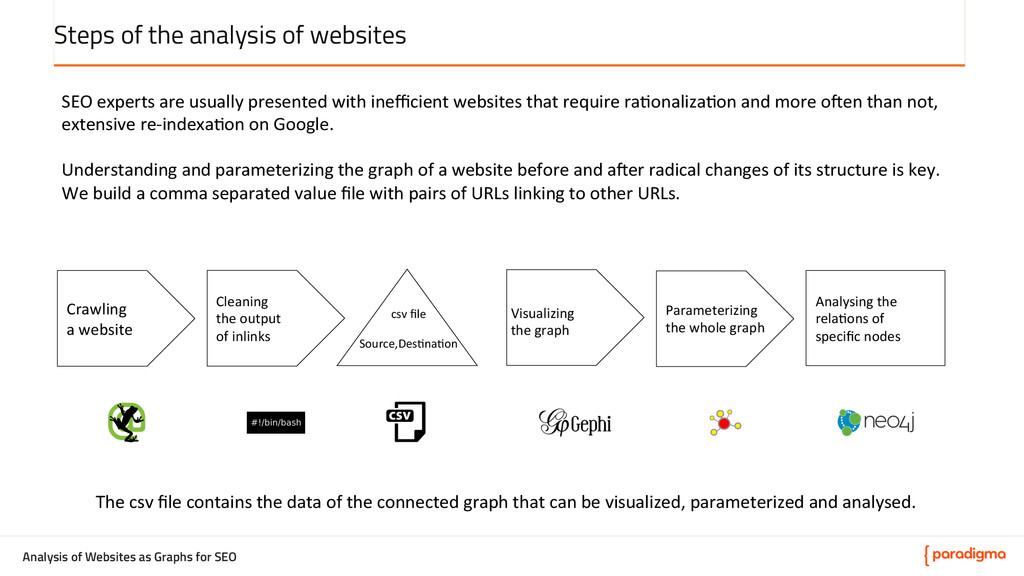 Analysis of Websites as Graphs for SEO Steps of...