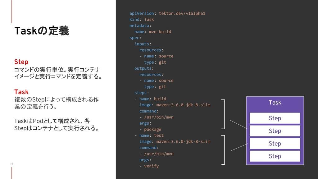 の定義 apiVersion: tekton.dev/v1alpha1 kind: Task ...