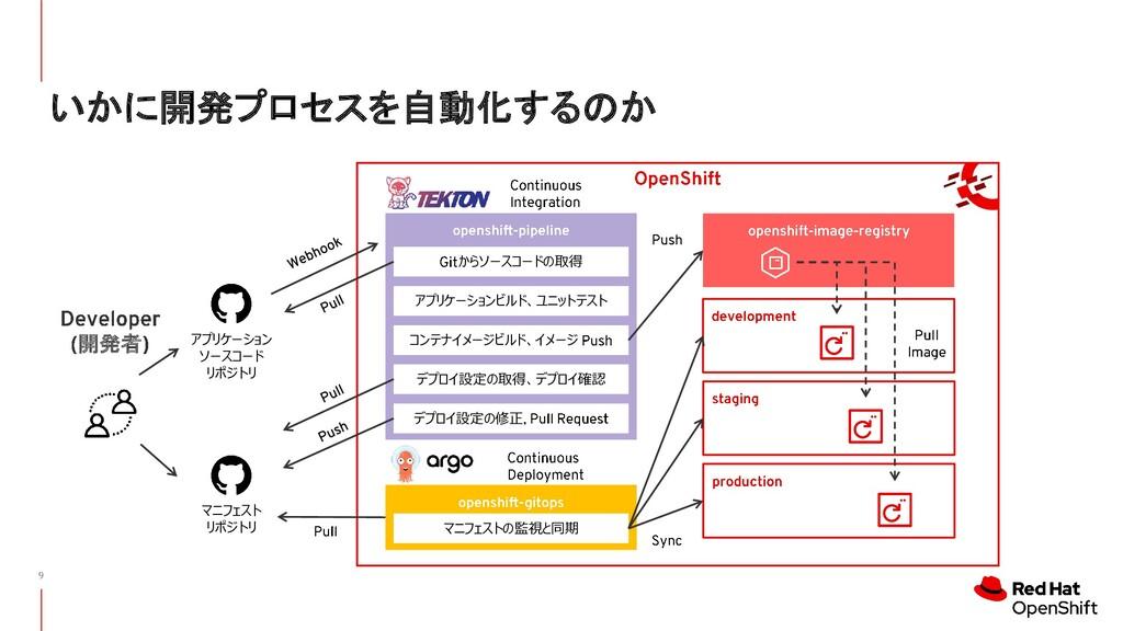 いかに開発プロセスを自動化するのか からソースコードの取得 アプリケーションビルド、ユニットテ...