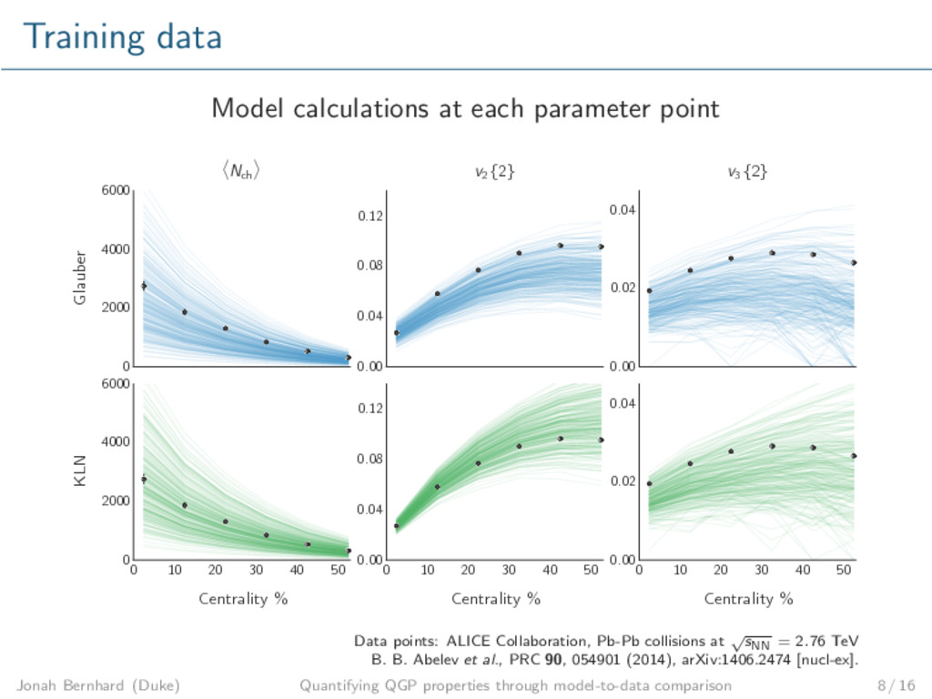 Training data Model calculations at each parame...