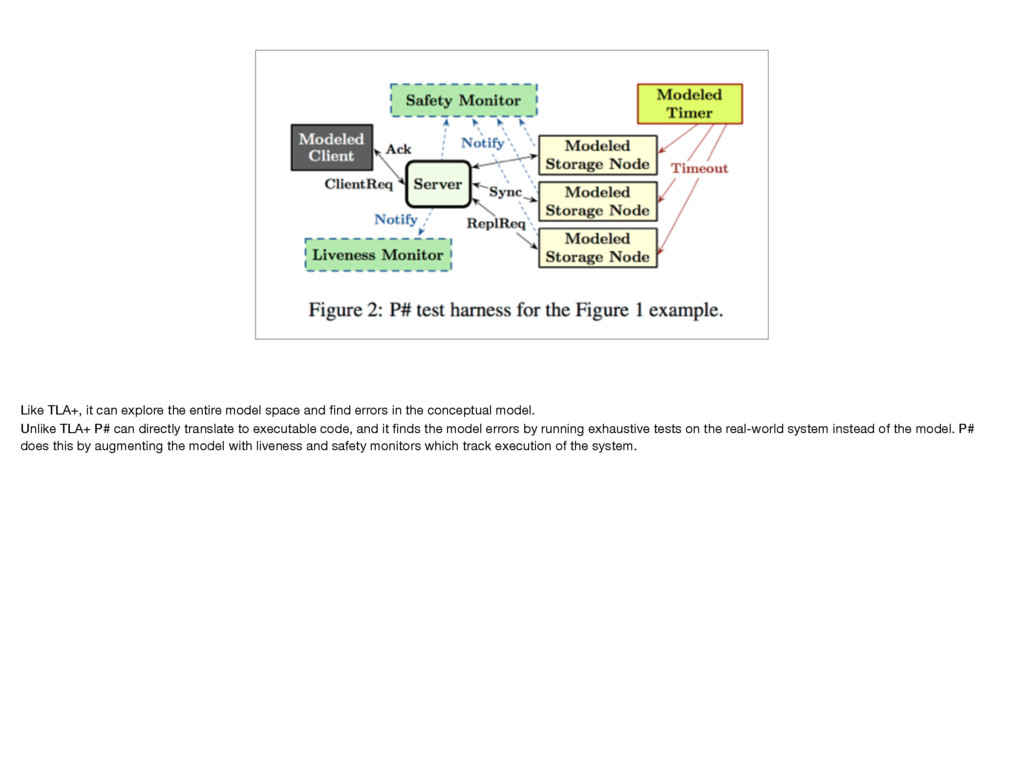 Like TLA+, it can explore the entire model spac...