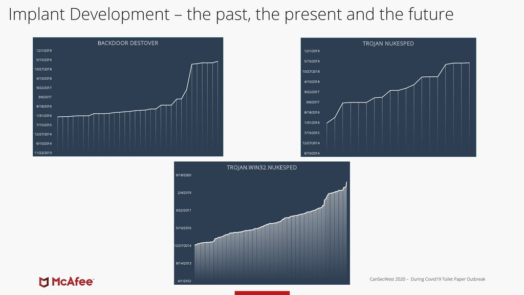 Implant Development – the past, the present and...