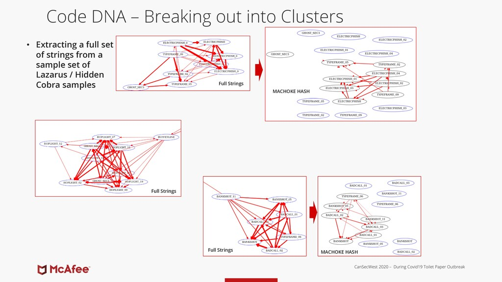 Code DNA – Breaking out into Clusters • Extract...