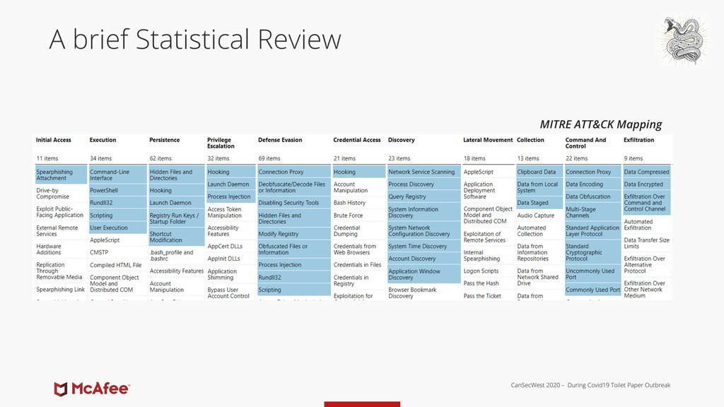 A brief Statistical Review MITRE ATT&CK Mapping