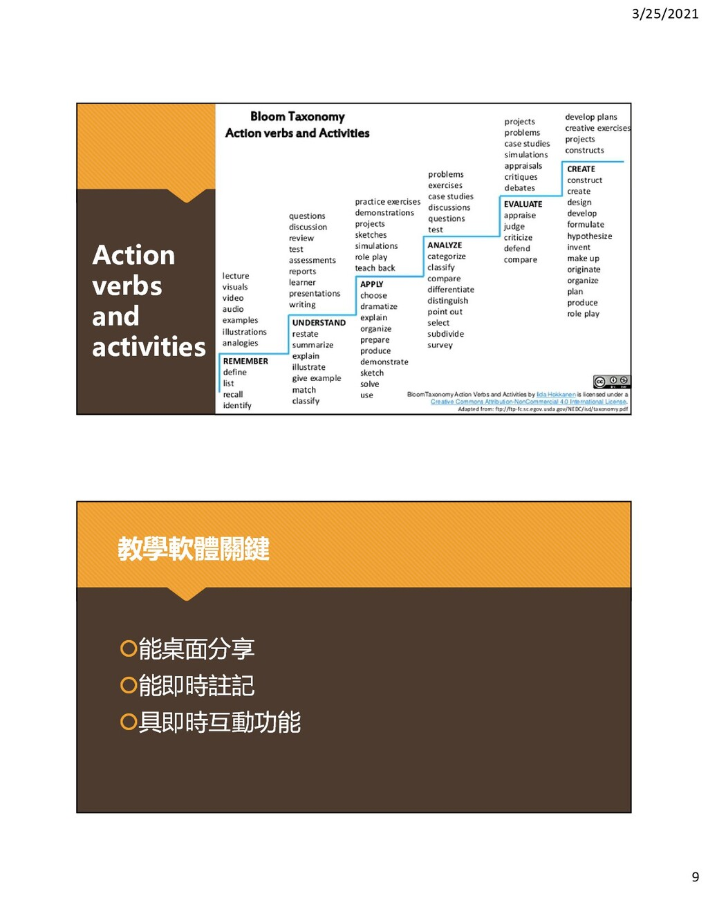 3/25/2021 9 Action verbs and activities Action ...