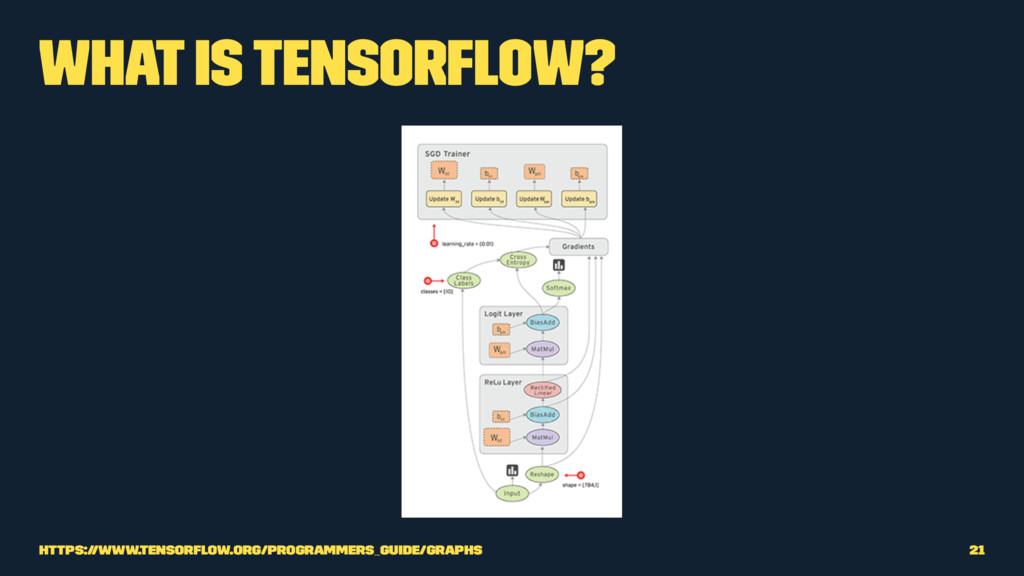 What is TensorFlow? https://www.tensorflow.org/p...